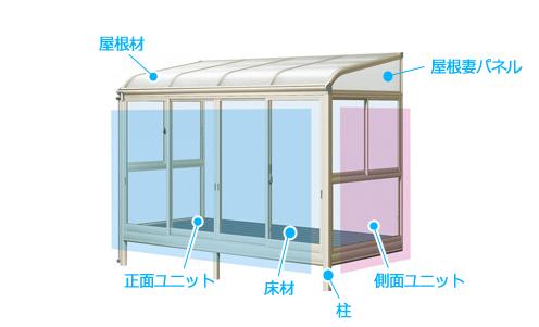 サンルームの構造