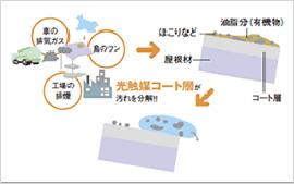 熱線吸収アクア(防汚)ポリカーボネートの特徴