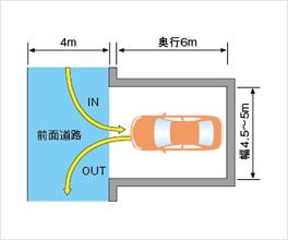 道路と直角に駐車する場合
