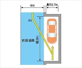 道路と並行に駐車する場合