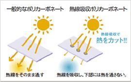 熱線遮断(吸収)ポリカーボネートの特徴