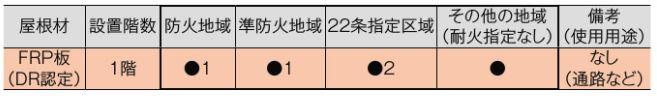 防火地域・準防火地域・22条指定区域でも使用可能