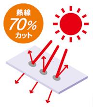 熱線70%カット